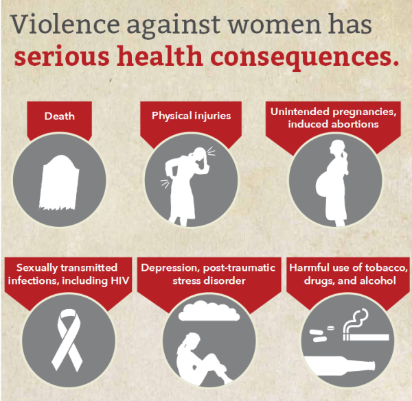 vaw consequences